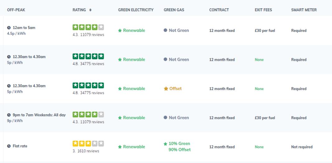 Rightcharge EV Tariff comparison tool